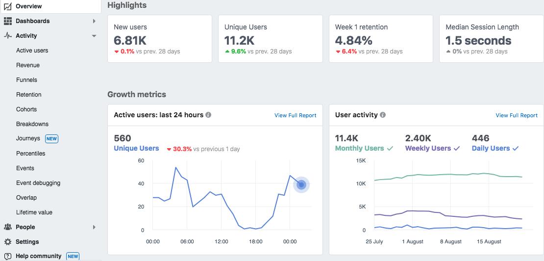 Facebook Business Manager Analytics Guez Marketing